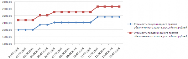 График динамики котировок золота по ОМС в банке УралСИБ (1-17 августа 2015 года)