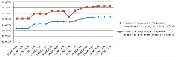 График динамики котировок золота по ОМС в Газпромбанке (1-17 августа 2015 года)