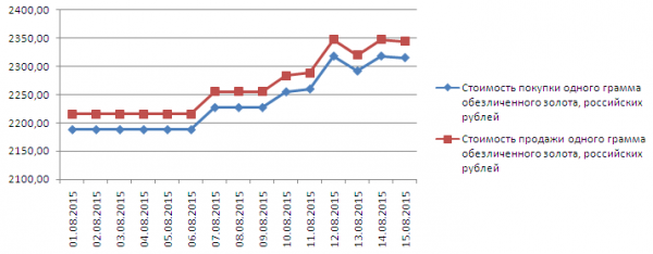 График динамики котировок золота по ОМС в Ланта-Банке (1-17 августа 2015 года)