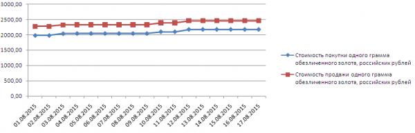 График динамики котировок золота по ОМС в Сбербанке (1-17 августа 2015 года)
