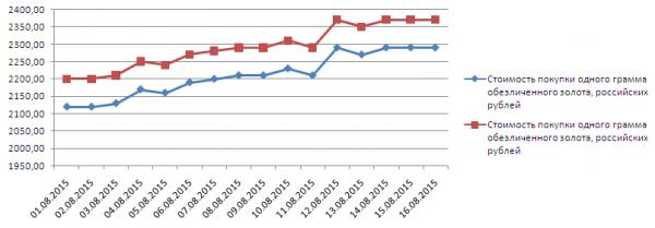 График динамики котировок золота по ОМС в ВТБ24 (1-17 августа 2015 года)