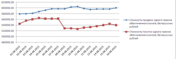 График динамики котировок золота в белорусском Сбербанке (1-17 августа 2015 года)