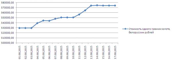 График динамики котировок золота в Нацбанке Республики Беларусь (1-17 августа 2015 года)
