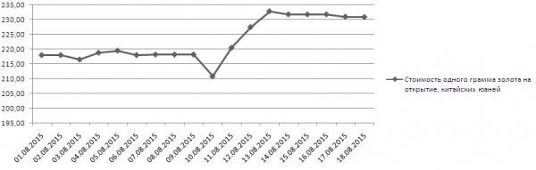 График динамики котировок золота в Шанхае (1-18 августа 2015 года)