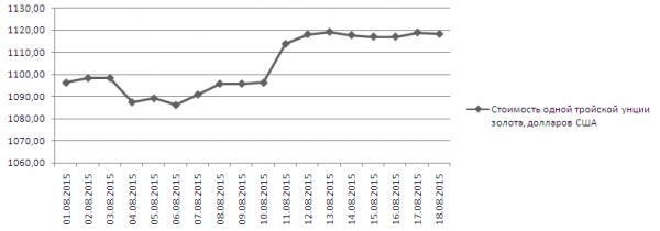 График динамики котировок золота в Сингапуре (1-18 августа 2015 года)