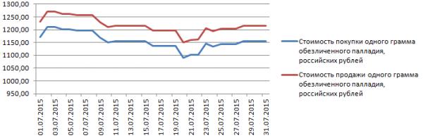 График динамики курса палладия по ОМС в Альфа-Банке (июль 2015 года)
