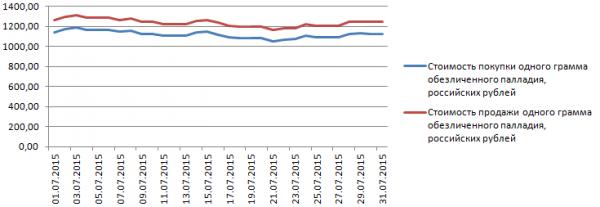 График динамики курса палладия по ОМС в Газпромбанке (июль 2015 года)