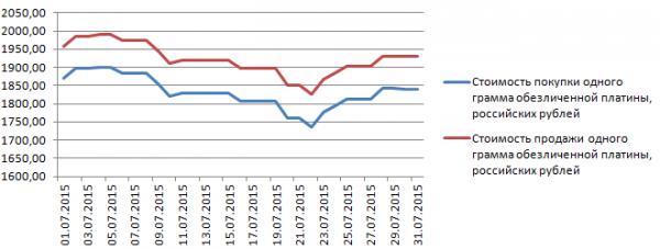 График динамики курса платины по ОМС в Альфа-Банке (июль 2015 года)