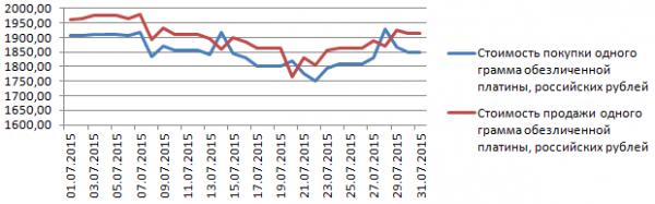 График динамики курса платины по ОМС в банке «Открытие» (июль 2015 года)