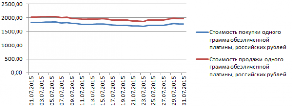 График динамики курса платины в Газпромбанке (июль 2015 года)