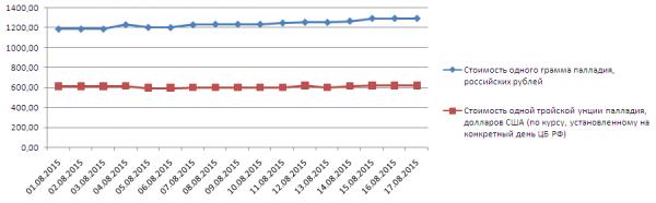 График динамики учётных цен ЦБ РФ на палладий (1-17 августа 2015 года)
