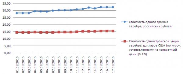 График динамики учётных цен на серебро ЦБ РФ (1-17 августа 2015 года)