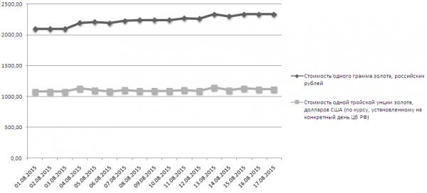 График динамики учётных цен на золото ЦБ РФ (1-17 августа 2015 года)