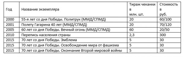 таблица с ценами 10 рублей
