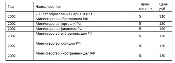 таблица с ценами 10 рублей 2002 года
