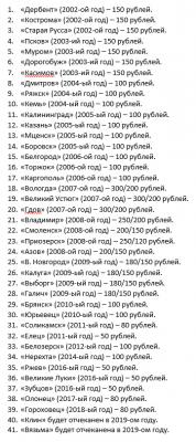 серия монет Древние города России