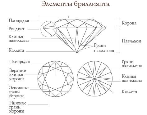 схема элементов бриллианта