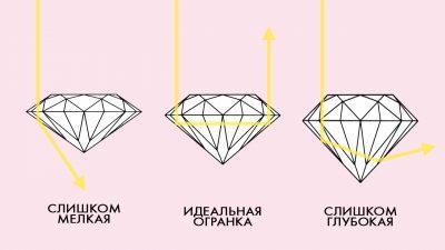 пропорции огранки бриллианта