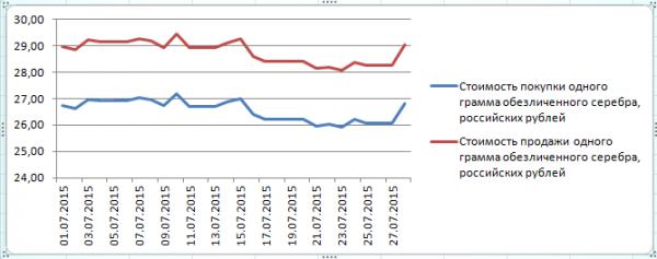 График динамики курса серебра по ОМС в Газпромбанке (1-28 июля 2015 года)