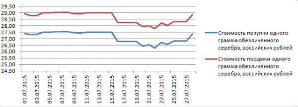 График динамики котировок серебра по ОМС в Альфа-Банке (1-28 июля 2015 года)