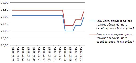 График динамики котировок серебра в банке «Открытие» (1-28 июля 2015 года)